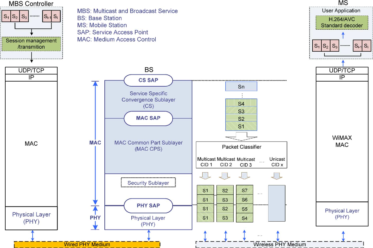 Fig. 5. Proposed end-to-end MBS solution over WiMAX.