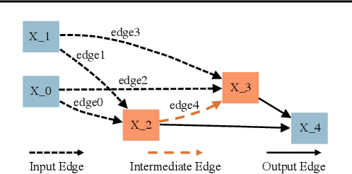 Figure 2 for Understanding the wiring evolution in differentiable neural architecture search