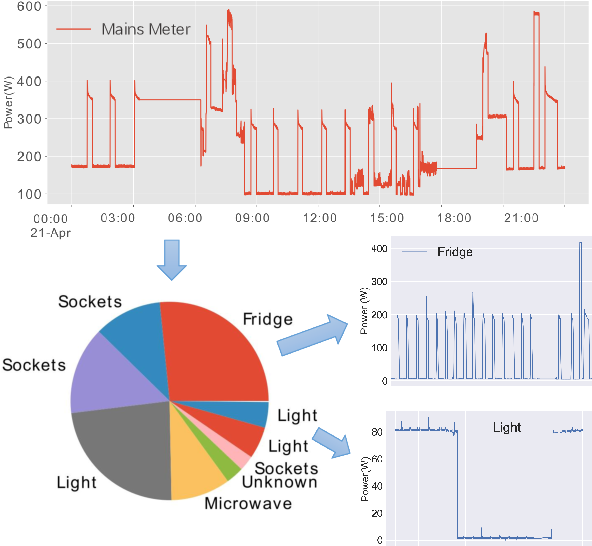 Figure 1 for More Behind Your Electricity Bill: a Dual-DNN Approach to Non-Intrusive Load Monitoring