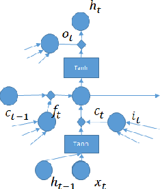 Figure 1 for Depth-Gated LSTM