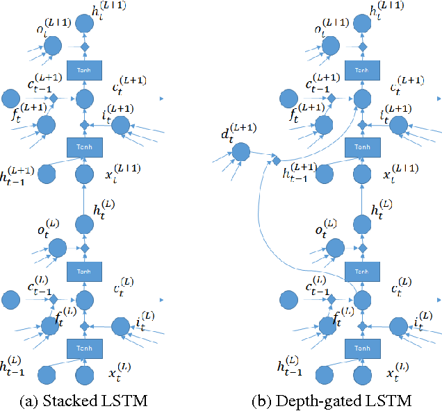 Figure 2 for Depth-Gated LSTM