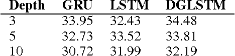 Figure 3 for Depth-Gated LSTM