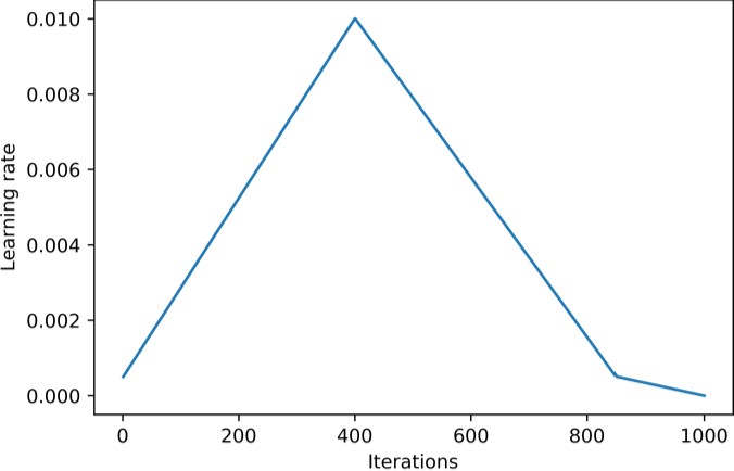 Figure 4 for Automated Pavement Crack Segmentation Using Fully Convolutional U-Net with a Pretrained ResNet-34 Encoder