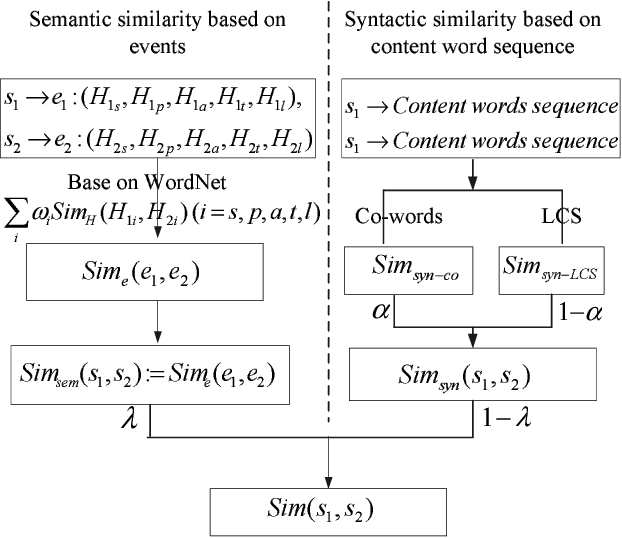sentence similarity measure based on events and content words