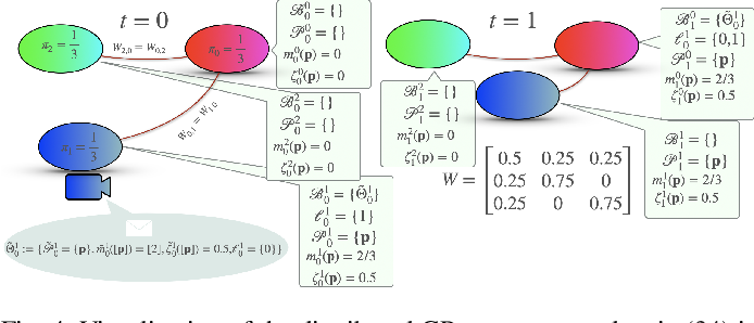 Figure 4 for Dense Incremental Metric-Semantic Mapping for Multi-Agent Systems via Sparse Gaussian Process Regression