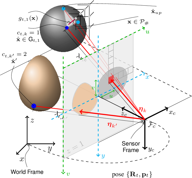 Figure 2 for Dense Incremental Metric-Semantic Mapping for Multi-Agent Systems via Sparse Gaussian Process Regression