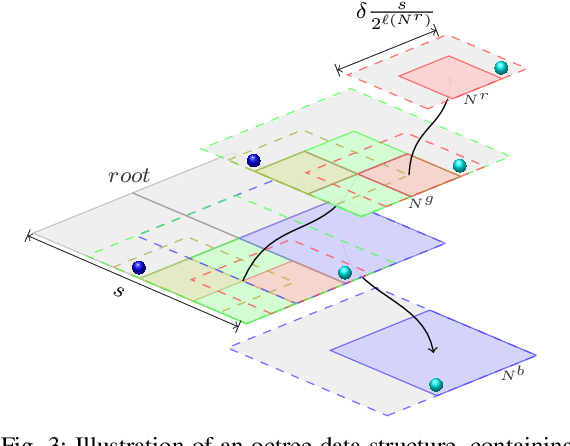 Figure 3 for Dense Incremental Metric-Semantic Mapping for Multi-Agent Systems via Sparse Gaussian Process Regression