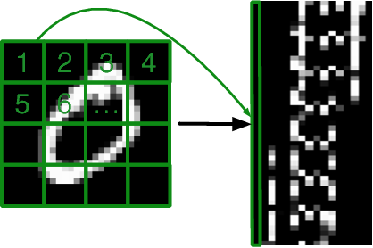 Figure 3 for Expressive power of recurrent neural networks