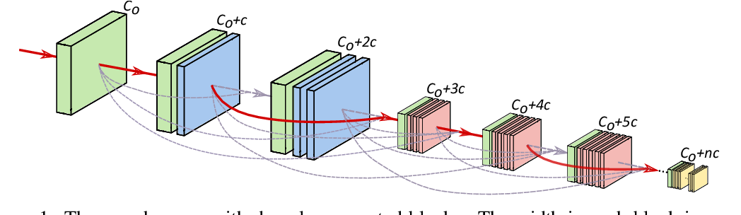 Figure 1 for Densely Connected Search Space for More Flexible Neural Architecture Search