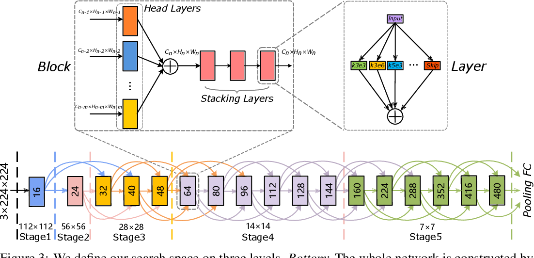 Figure 4 for Densely Connected Search Space for More Flexible Neural Architecture Search