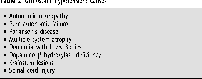 Table 1 from The pathophysiology and diagnosis of orthostatic