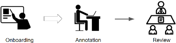 Figure 1 for CoRefi: A Crowd Sourcing Suite for Coreference Annotation