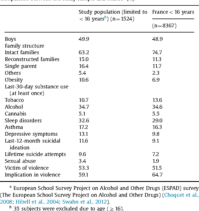 Associations between school difficulties and health-related problems
