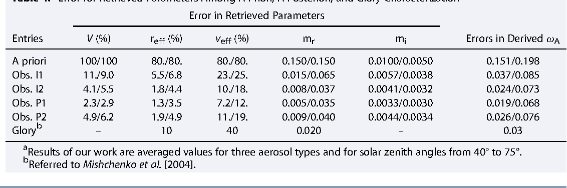 Table 4. Error for Retrieved Parameters Among A Priori, A Posteriori, and Glory Characterizationa