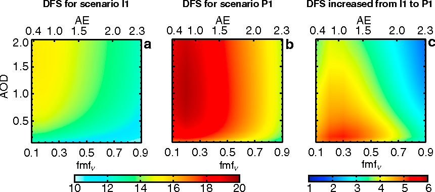 Figure 9. Contours of DFS as a function of fmfV and AOD in scenarios (a) I1 and (b) P1. (c) The difference of DFS between Figures 9a and 9b. Simulations are for solar zenith angle of 55°. The top abscissa denotes Ångström exponent (AE).
