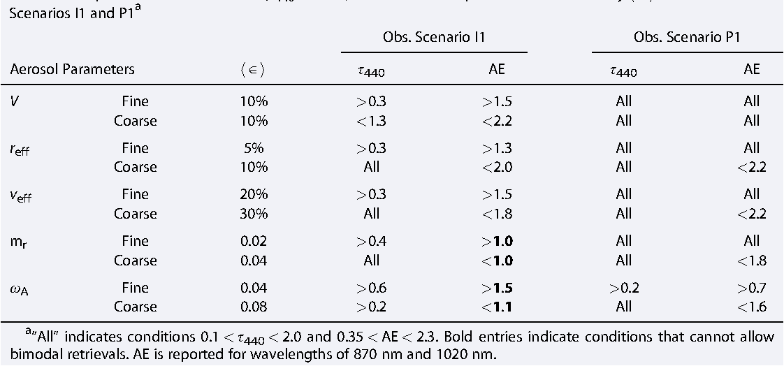 Table 5. Required Aerosol Conditions (τ440 and AE) to Achieve Anticipated Retrieval Accuracy h ∈ i for Observations in Scenarios I1 and P1a