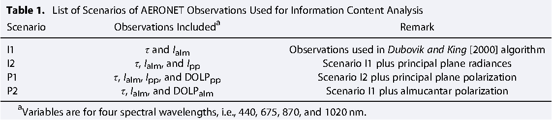 Table 1. List of Scenarios of AERONET Observations Used for Information Content Analysis Scenario Observations Includeda Remark