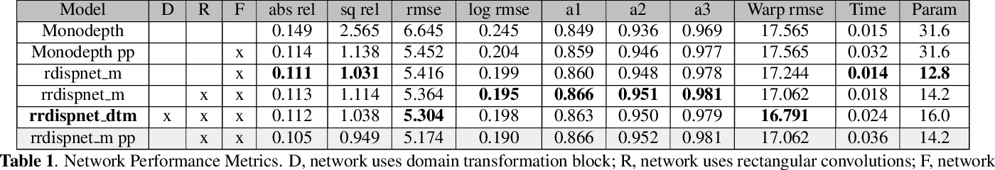 Figure 2 for A Novel Monocular Disparity Estimation Network with Domain Transformation and Ambiguity Learning