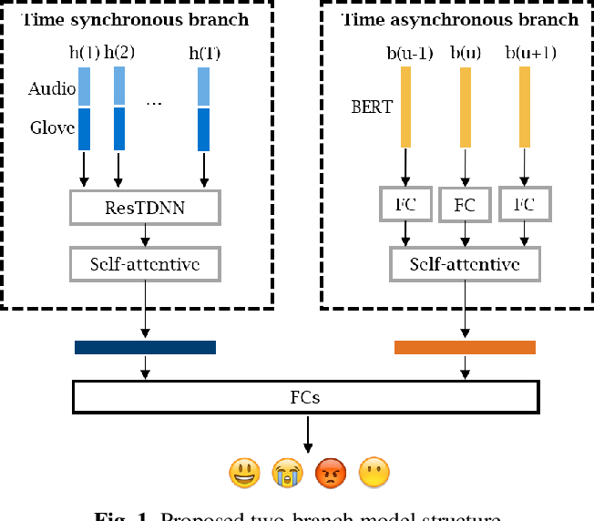 Figure 1 for Emotion recognition by fusing time synchronous and time asynchronous representations