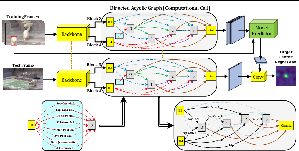 Figure 1 for CHASE: Robust Visual Tracking via Cell-Level Differentiable Neural Architecture Search