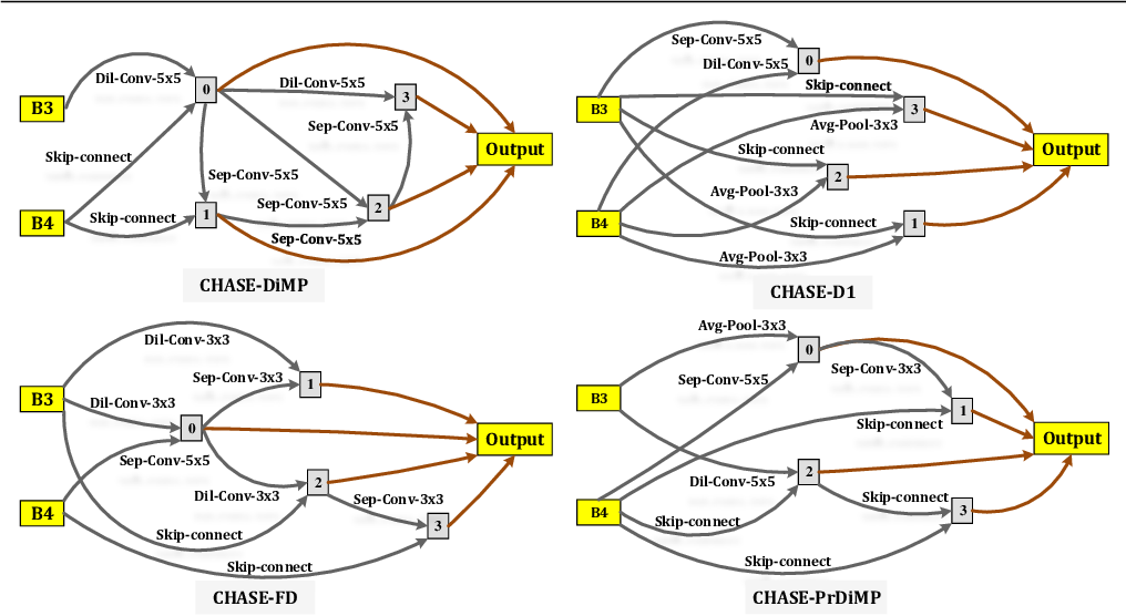 Figure 3 for CHASE: Robust Visual Tracking via Cell-Level Differentiable Neural Architecture Search