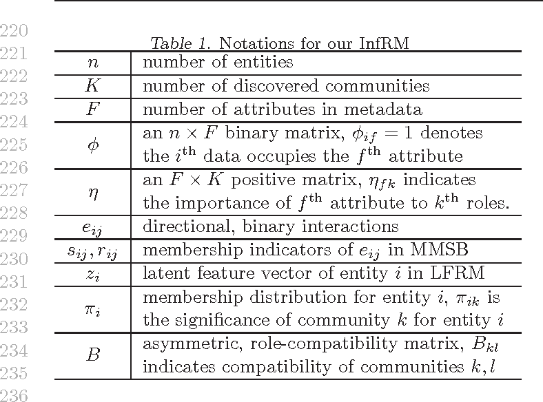 Figure 2 for Learning Hidden Structures with Relational Models by Adequately Involving Rich Information in A Network