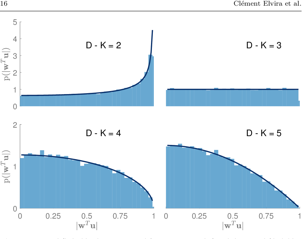 Figure 3 for Bayesian nonparametric Principal Component Analysis