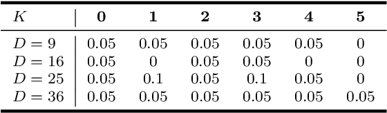 Figure 4 for Bayesian nonparametric Principal Component Analysis