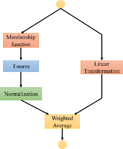 Figure 1 for Distilling a Deep Neural Network into a Takagi-Sugeno-Kang Fuzzy Inference System