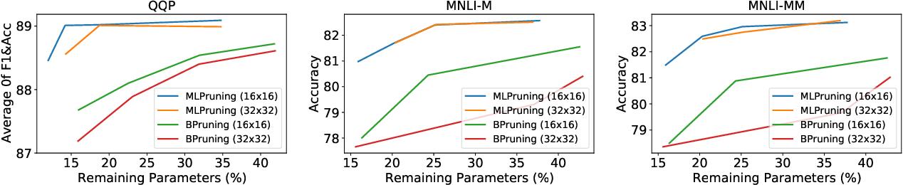 Figure 4 for MLPruning: A Multilevel Structured Pruning Framework for Transformer-based Models