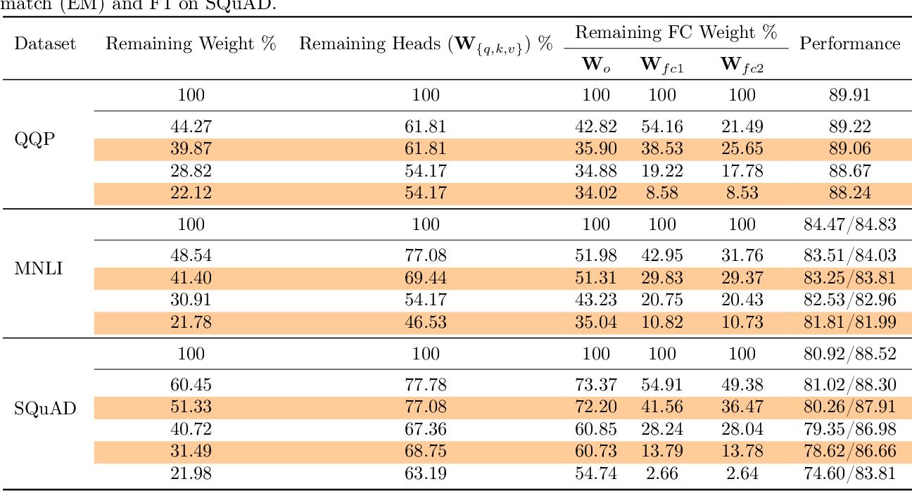 Figure 1 for MLPruning: A Multilevel Structured Pruning Framework for Transformer-based Models