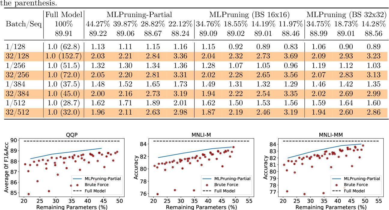 Figure 3 for MLPruning: A Multilevel Structured Pruning Framework for Transformer-based Models
