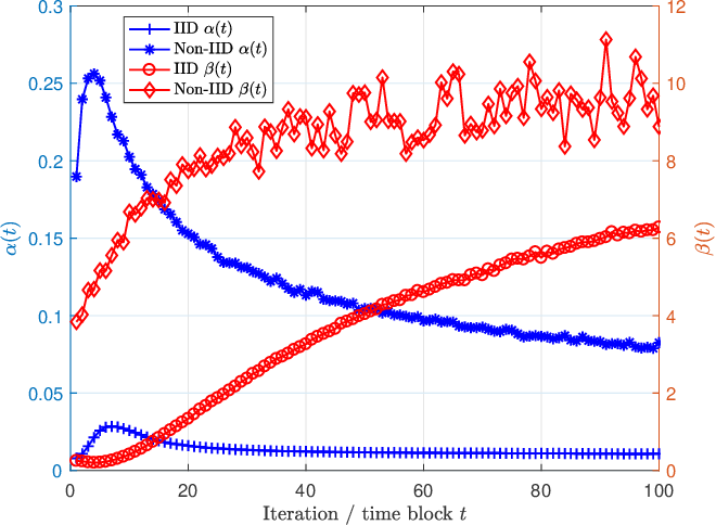 Figure 2 for Gradient Statistics Aware Power Control for Over-the-Air Federated Learning in Fading Channels