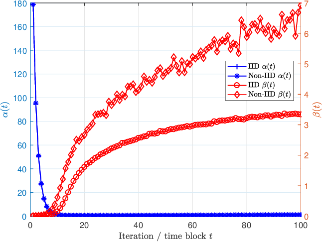 Figure 3 for Gradient Statistics Aware Power Control for Over-the-Air Federated Learning in Fading Channels