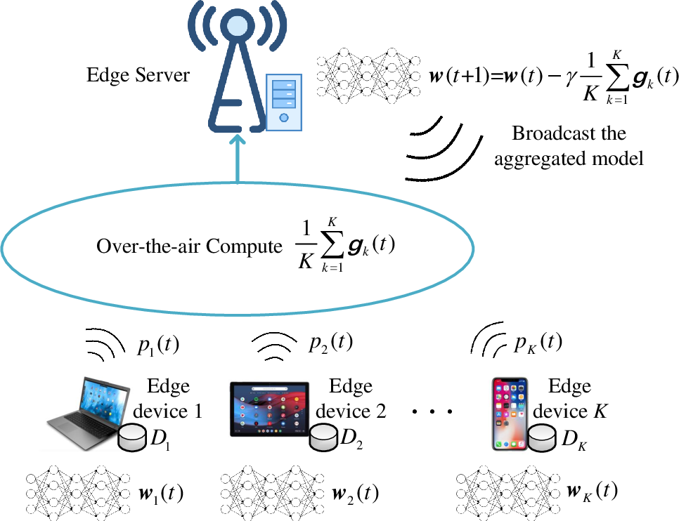 Figure 1 for Gradient Statistics Aware Power Control for Over-the-Air Federated Learning in Fading Channels