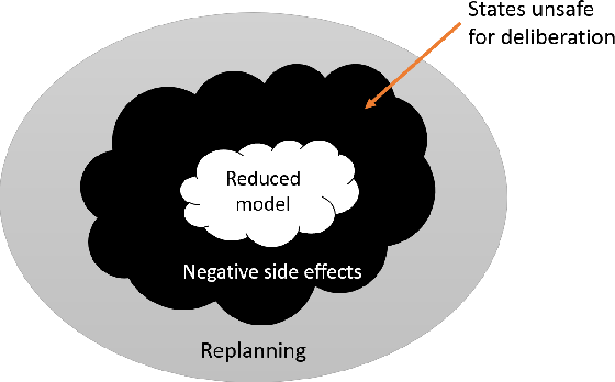 Figure 1 for Minimizing the Negative Side Effects of Planning with Reduced Models