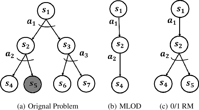 Figure 3 for Minimizing the Negative Side Effects of Planning with Reduced Models