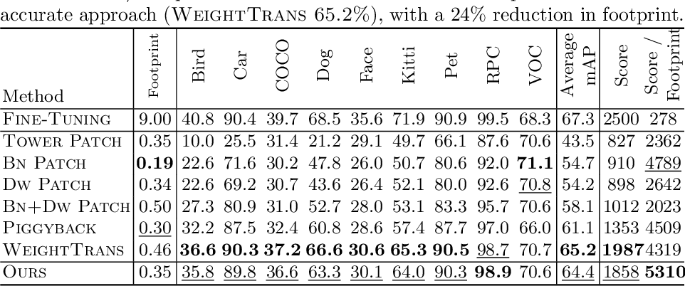 Figure 4 for SpotPatch: Parameter-Efficient Transfer Learning for Mobile Object Detection