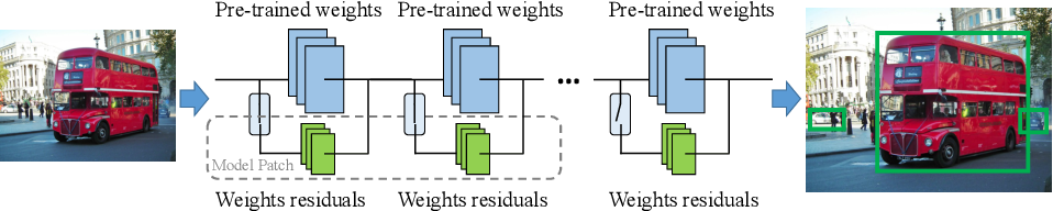 Figure 3 for SpotPatch: Parameter-Efficient Transfer Learning for Mobile Object Detection