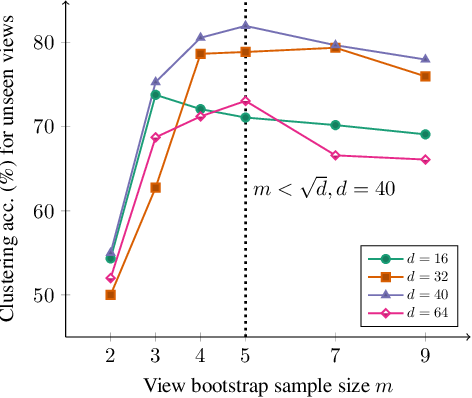 Figure 3 for Generalized Multi-view Shared Subspace Learning using View Bootstrapping