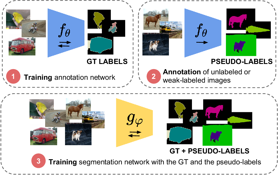 Figure 2 for Mask-guided sample selection for Semi-Supervised Instance Segmentation