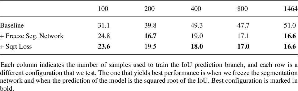 Figure 4 for Mask-guided sample selection for Semi-Supervised Instance Segmentation