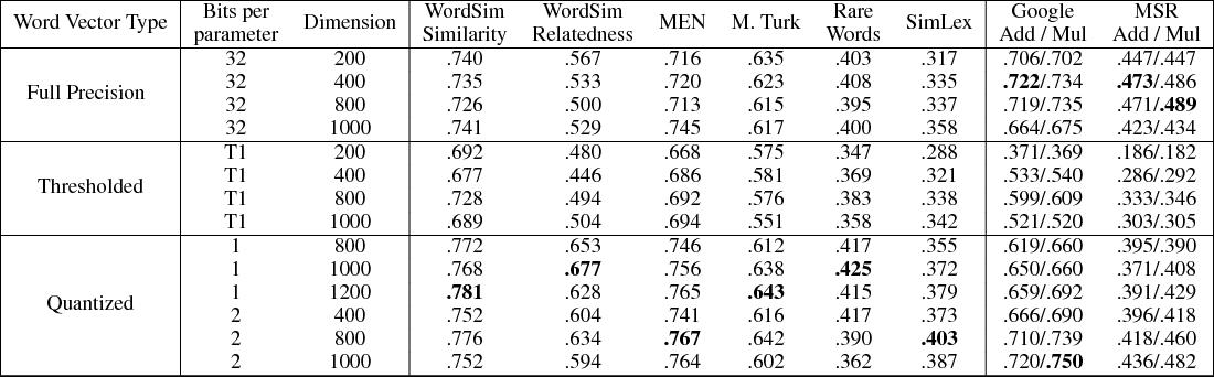Figure 1 for Word2Bits - Quantized Word Vectors