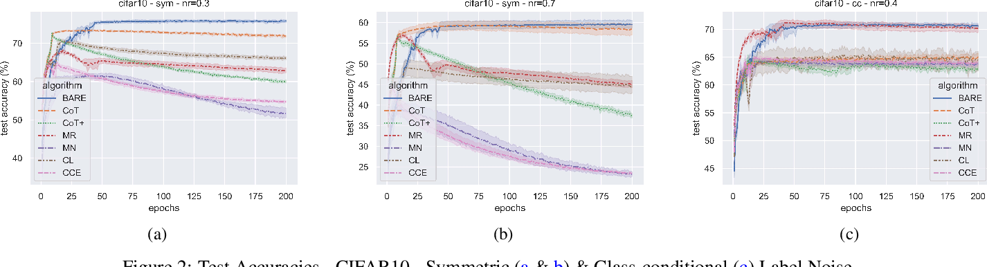 Figure 3 for Adaptive Sample Selection for Robust Learning under Label Noise
