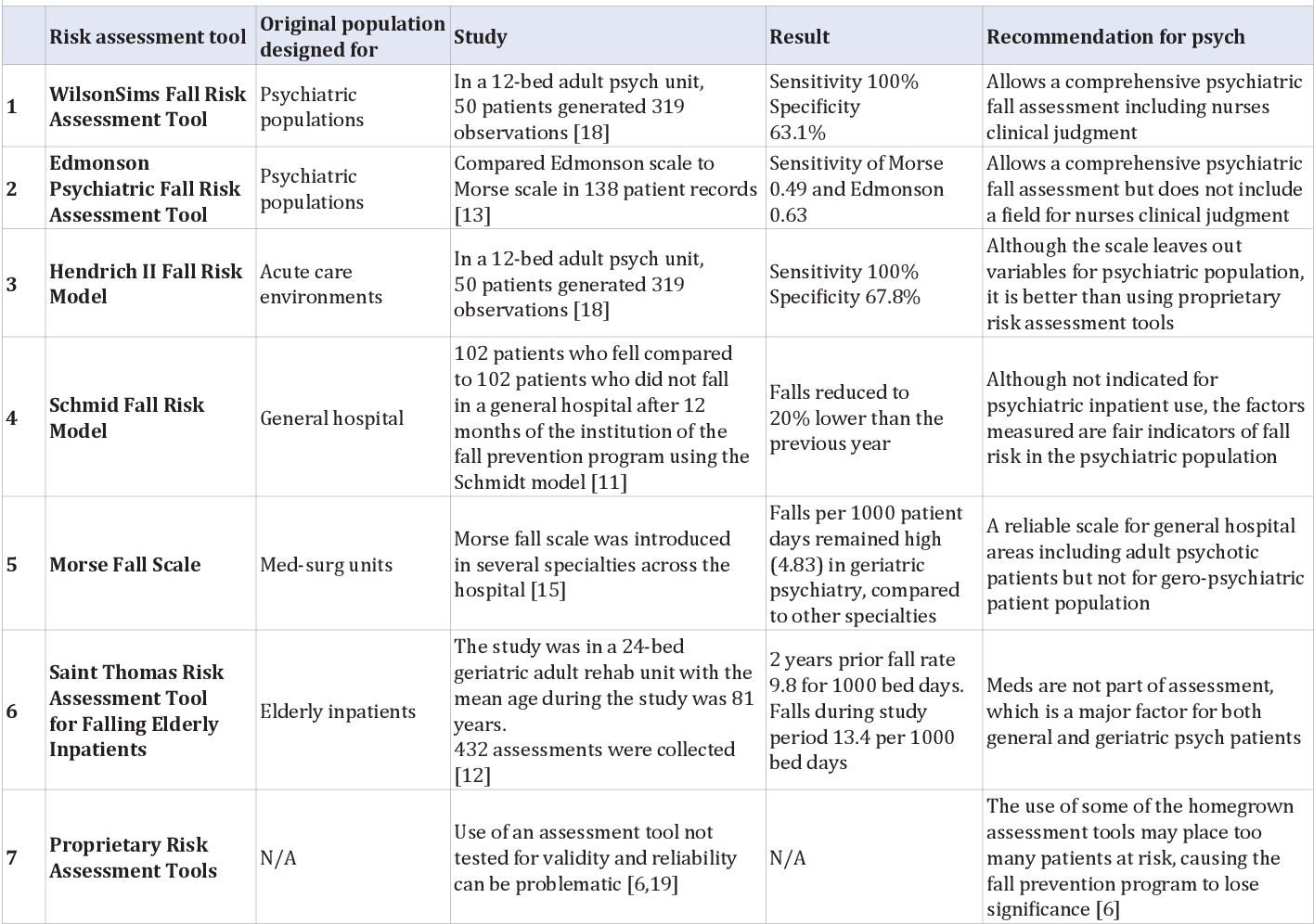 Table 1 from Looking for a Psychiatric Fall Risk ...