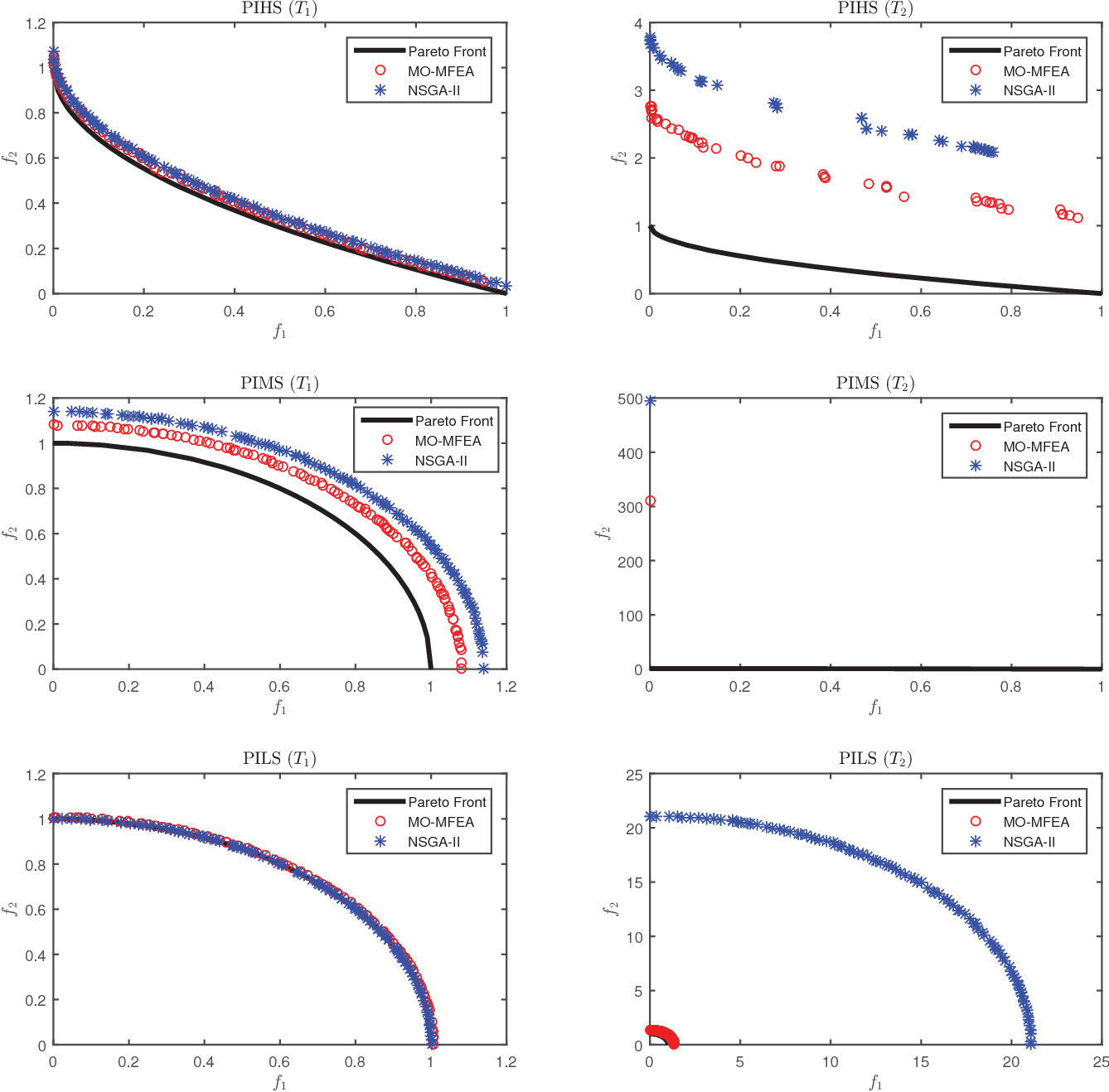 Figure 4 for Evolutionary Multitasking for Multiobjective Continuous Optimization: Benchmark Problems, Performance Metrics and Baseline Results