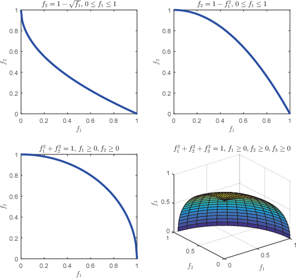 Figure 1 for Evolutionary Multitasking for Multiobjective Continuous Optimization: Benchmark Problems, Performance Metrics and Baseline Results