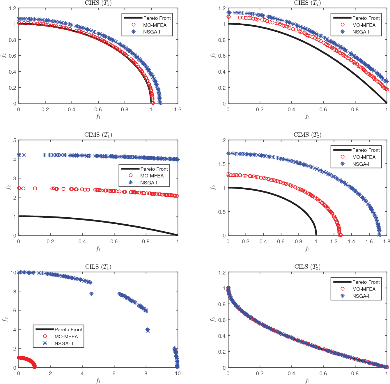 Figure 3 for Evolutionary Multitasking for Multiobjective Continuous Optimization: Benchmark Problems, Performance Metrics and Baseline Results