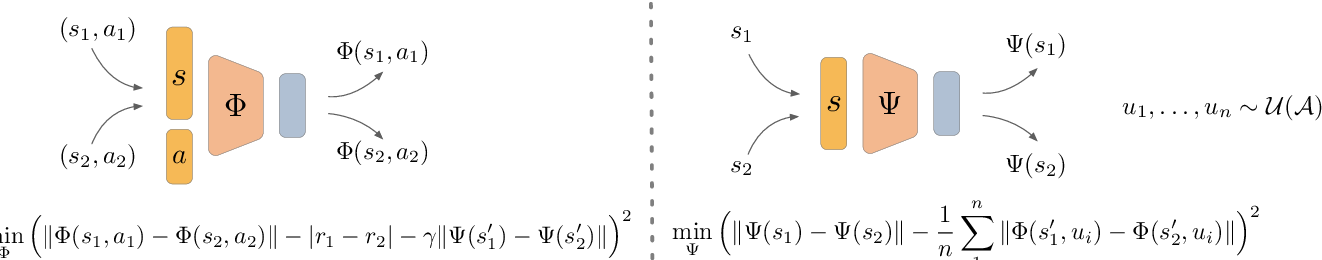 Figure 1 for Offline Reinforcement Learning with Pseudometric Learning