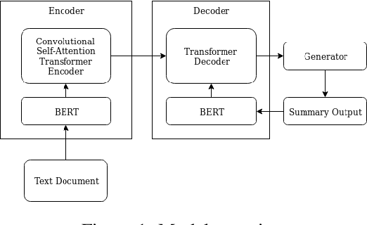 Figure 1 for Abstractive Text Summarization based on Language Model Conditioning and Locality Modeling